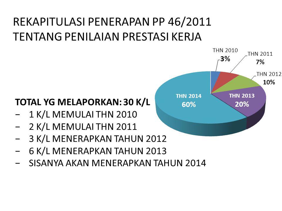 REKAPITULASI PENERAPAN PP 46/2011 TENTANG PENILAIAN PRESTASI KERJA