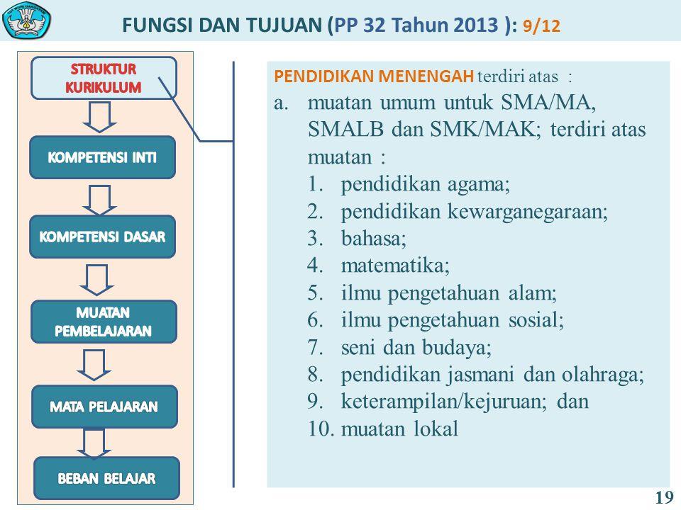 FUNGSI DAN TUJUAN (PP 32 Tahun 2013 ): 9/12