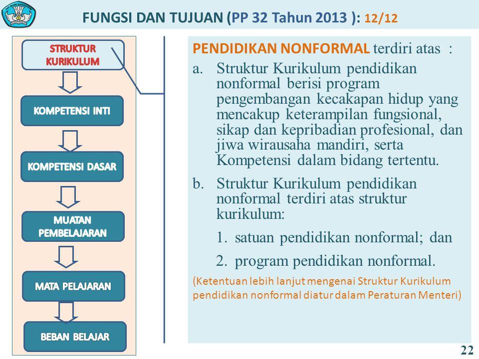 FUNGSI DAN TUJUAN (PP 32 Tahun 2013 ): 12/12