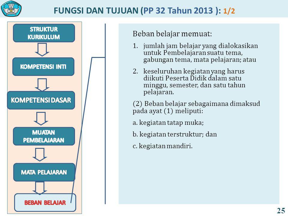FUNGSI DAN TUJUAN (PP 32 Tahun 2013 ): 1/2