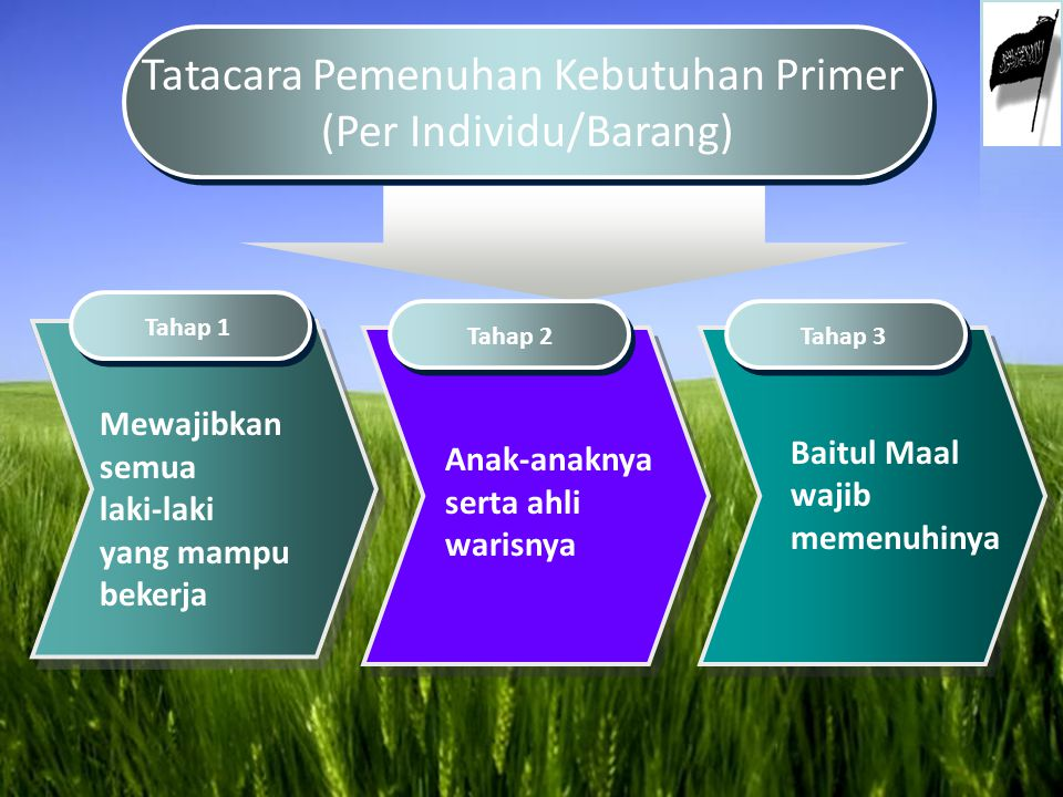 Tatacara Pemenuhan Kebutuhan Primer (Per Individu/Barang)