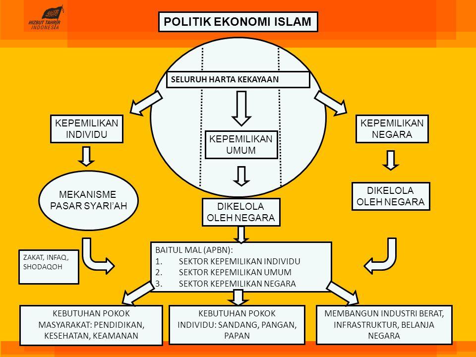 POLITIK EKONOMI ISLAM SELURUH HARTA KEKAYAAN KEPEMILIKAN INDIVIDU