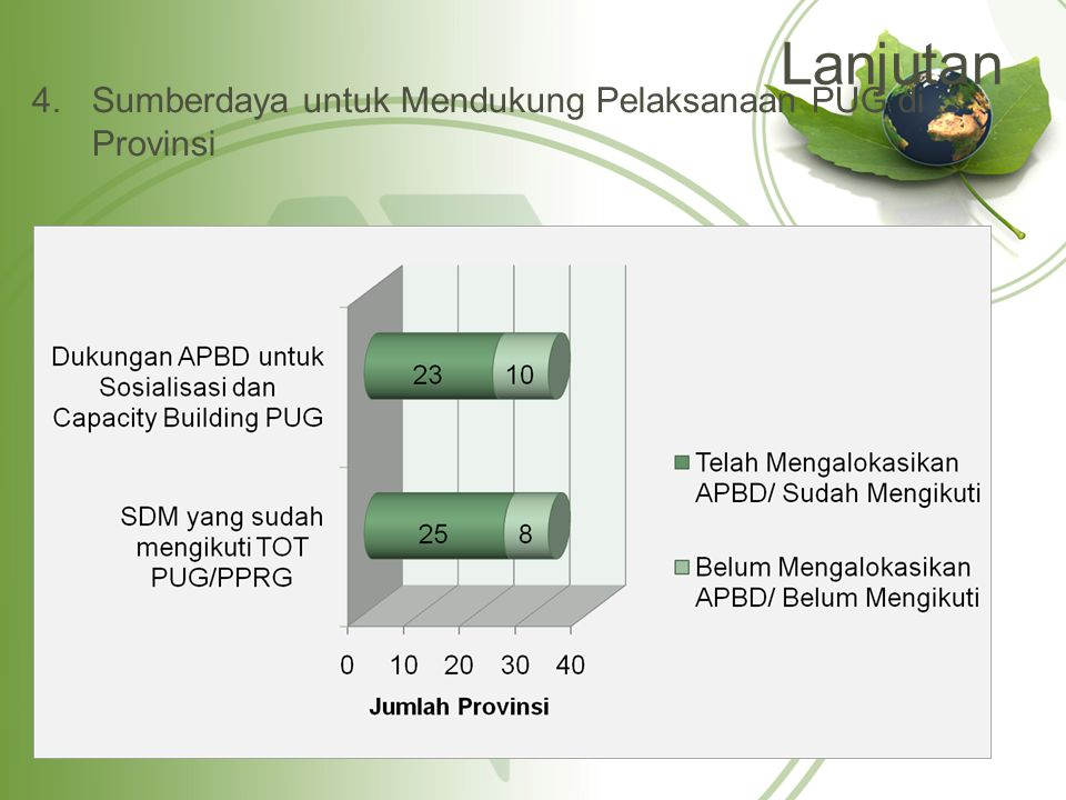 Lanjutan Sumberdaya untuk Mendukung Pelaksanaan PUG di Provinsi
