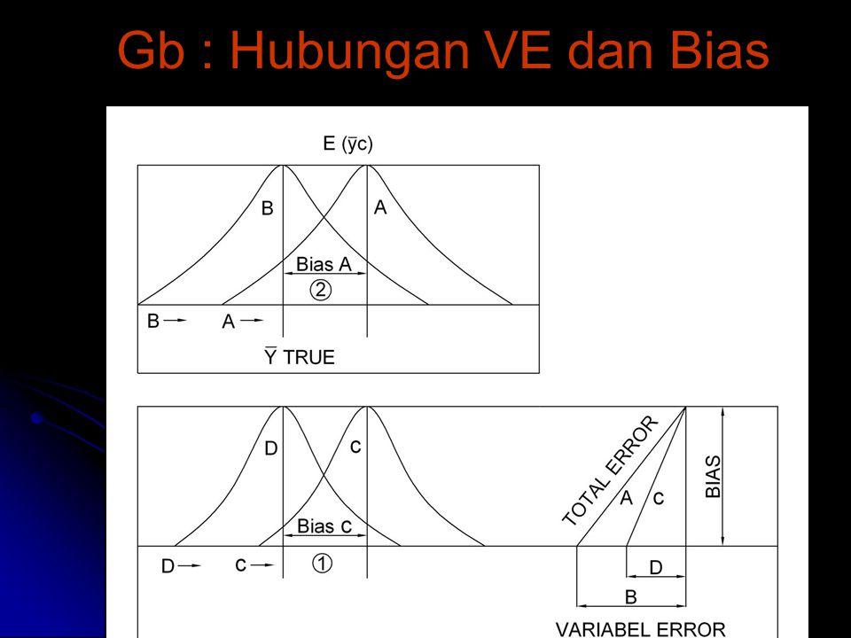 Gb : Hubungan VE dan Bias