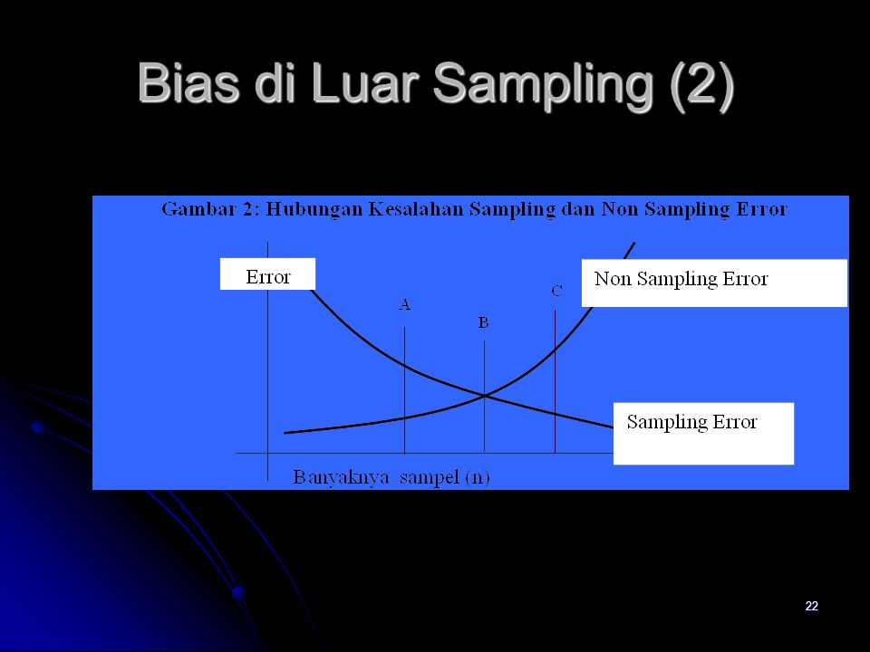 Bias di Luar Sampling (2)
