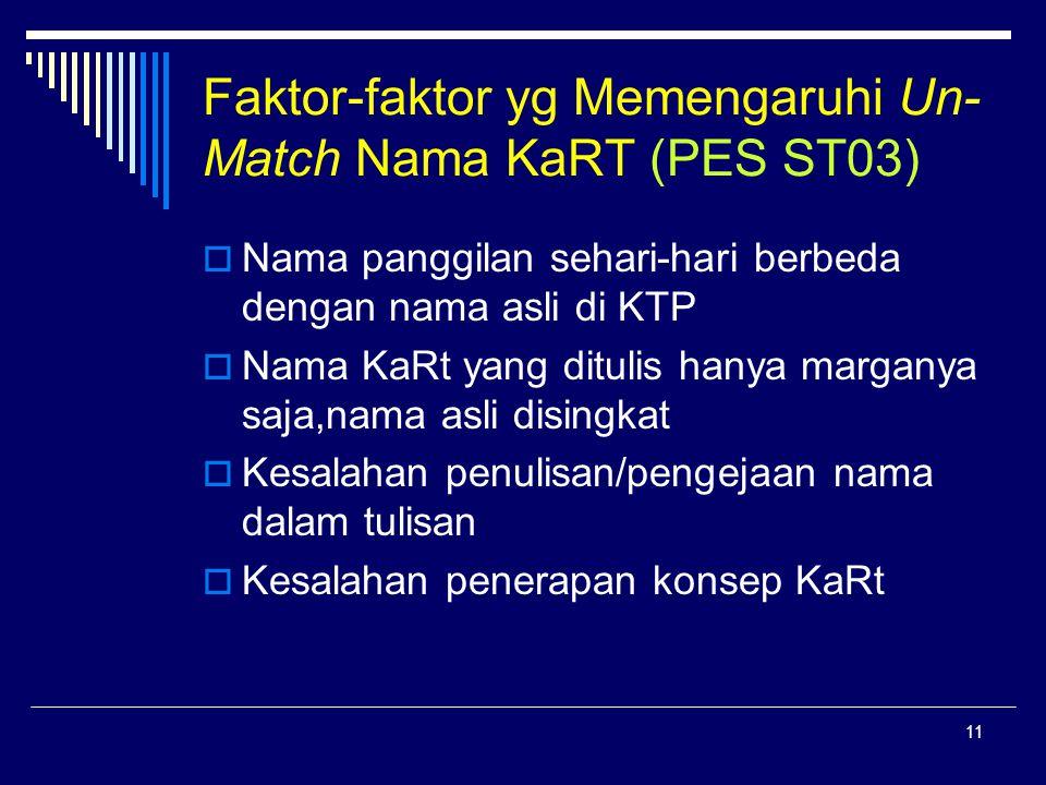 Faktor-faktor yg Memengaruhi Un-Match Nama KaRT (PES ST03)