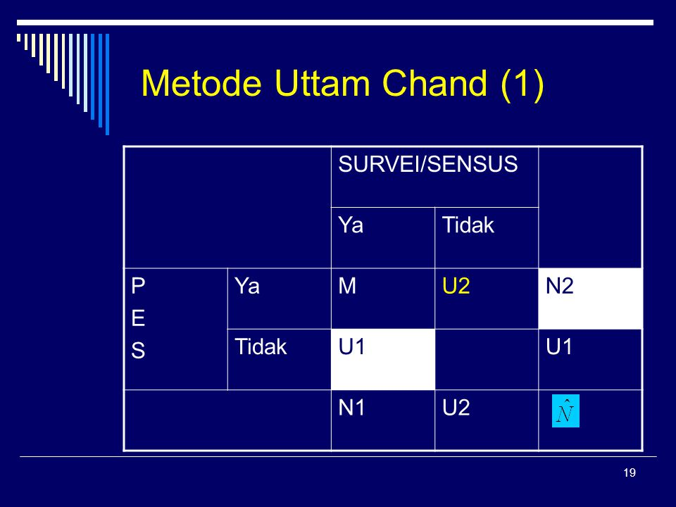 Metode Uttam Chand (1) SURVEI/SENSUS Ya Tidak P E S M U2 N2 U1 N1