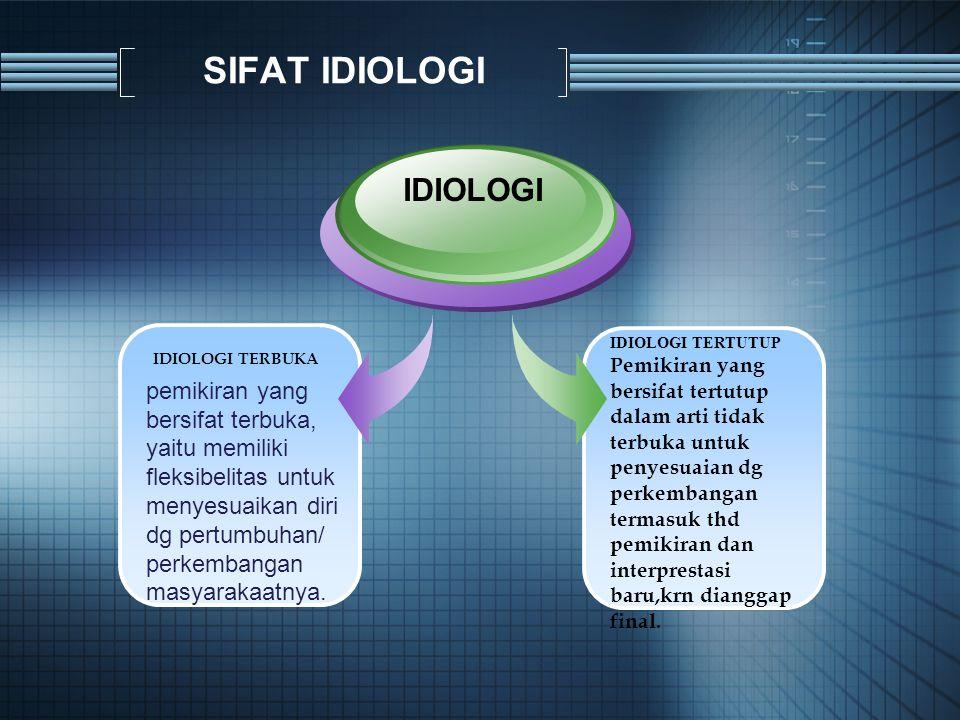 SIFAT IDIOLOGI IDIOLOGI IDIOLOGI TERBUKA