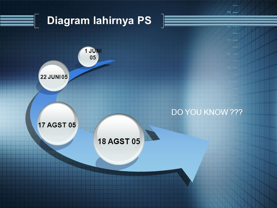 Diagram lahirnya PS DO YOU KNOW 18 AGST 05 17 AGST 05 1 JUNI 05
