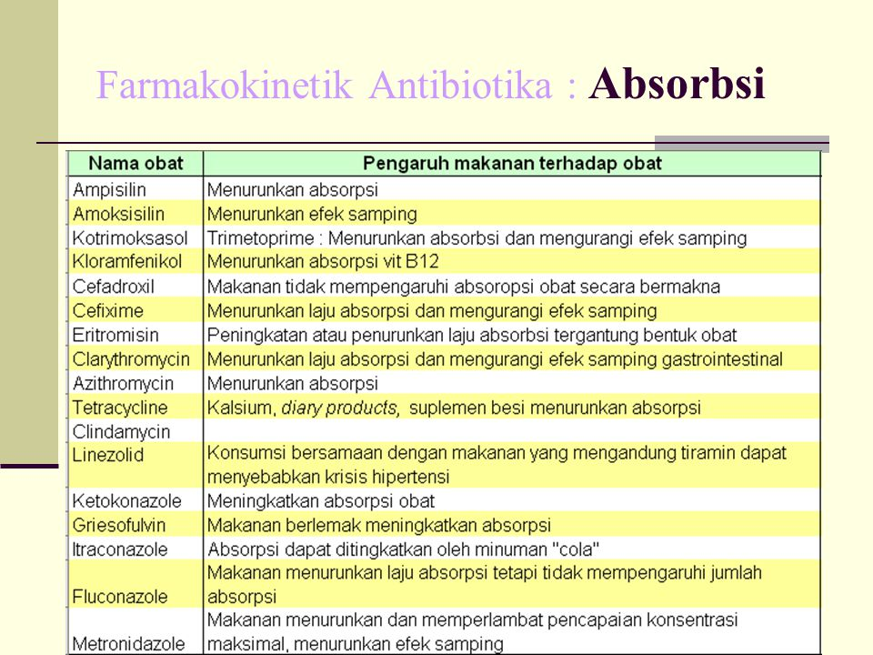 Farmakokinetik Antibiotika : Absorbsi