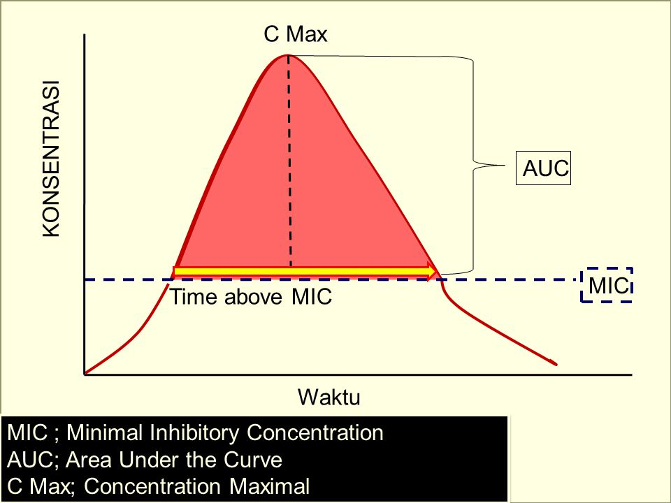 C Max KONSENTRASI. AUC. Time above MIC. MIC. Waktu. MIC ; Minimal Inhibitory Concentration. AUC; Area Under the Curve.