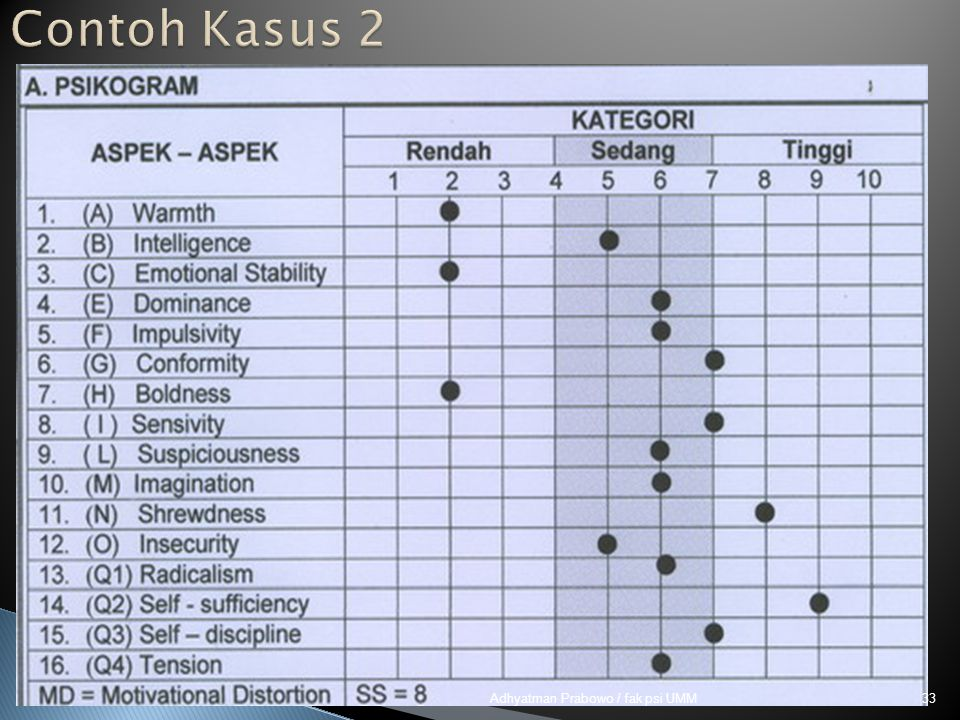 Contoh Kasus 2 Adhyatman Prabowo / fak psi UMM