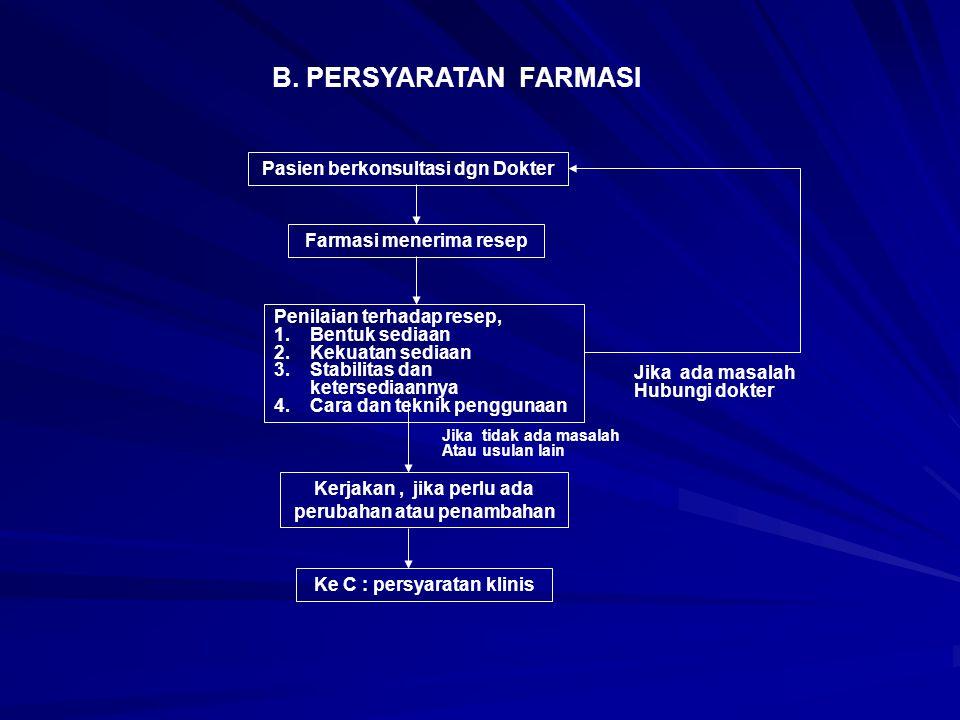 B. PERSYARATAN FARMASI Pasien berkonsultasi dgn Dokter