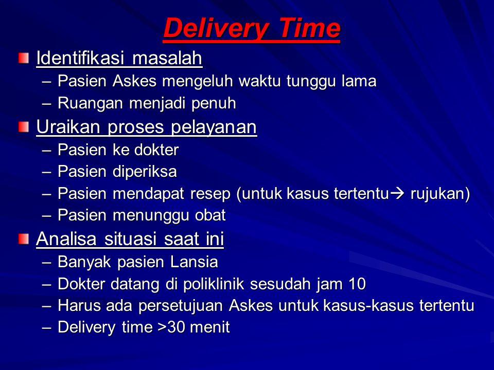 Delivery Time Identifikasi masalah Uraikan proses pelayanan
