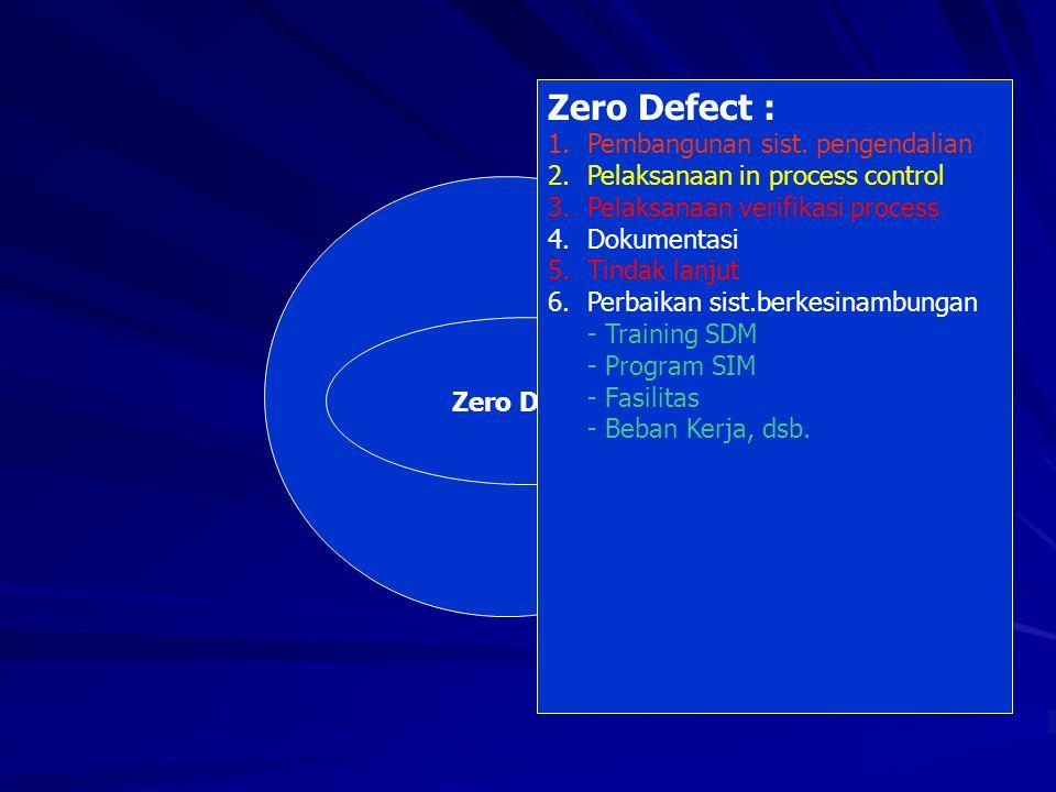 Zero Defect : ZERO DEFECT Pembangunan sist. pengendalian