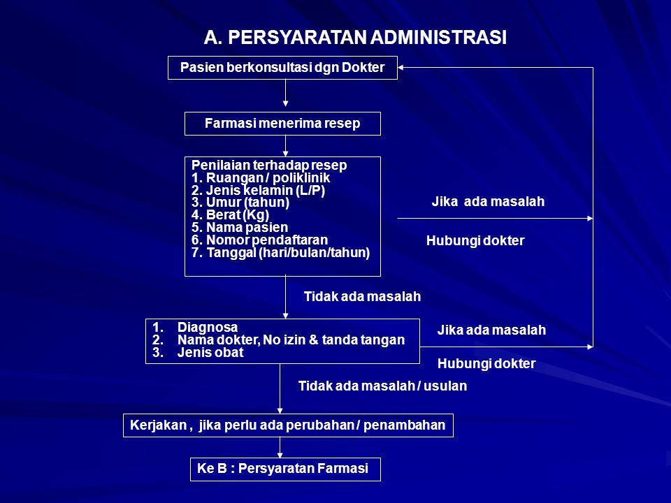 A. PERSYARATAN ADMINISTRASI