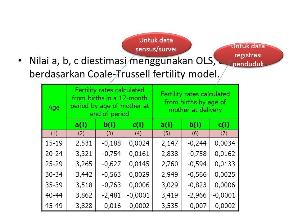 Untuk data sensus/survei