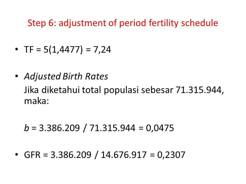 Step 6: adjustment of period fertility schedule