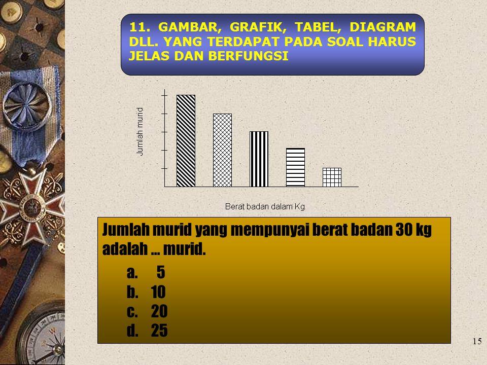 Jumlah murid yang mempunyai berat badan 30 kg adalah ... murid. a. 5