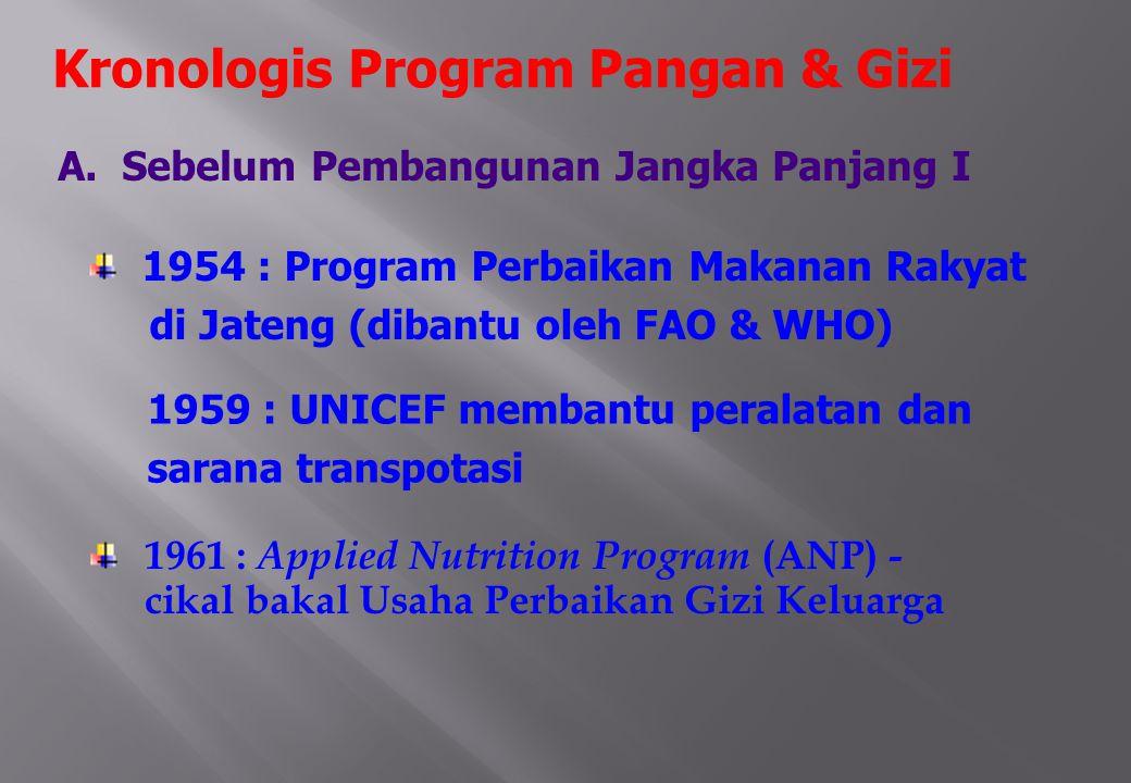 Kronologis Program Pangan & Gizi