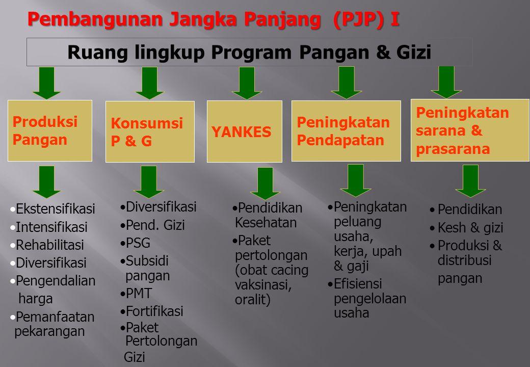 Ruang lingkup Program Pangan & Gizi