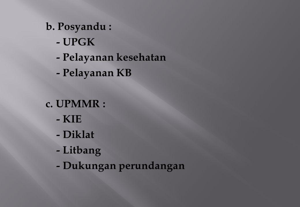 b. Posyandu : - UPGK - Pelayanan kesehatan - Pelayanan KB c