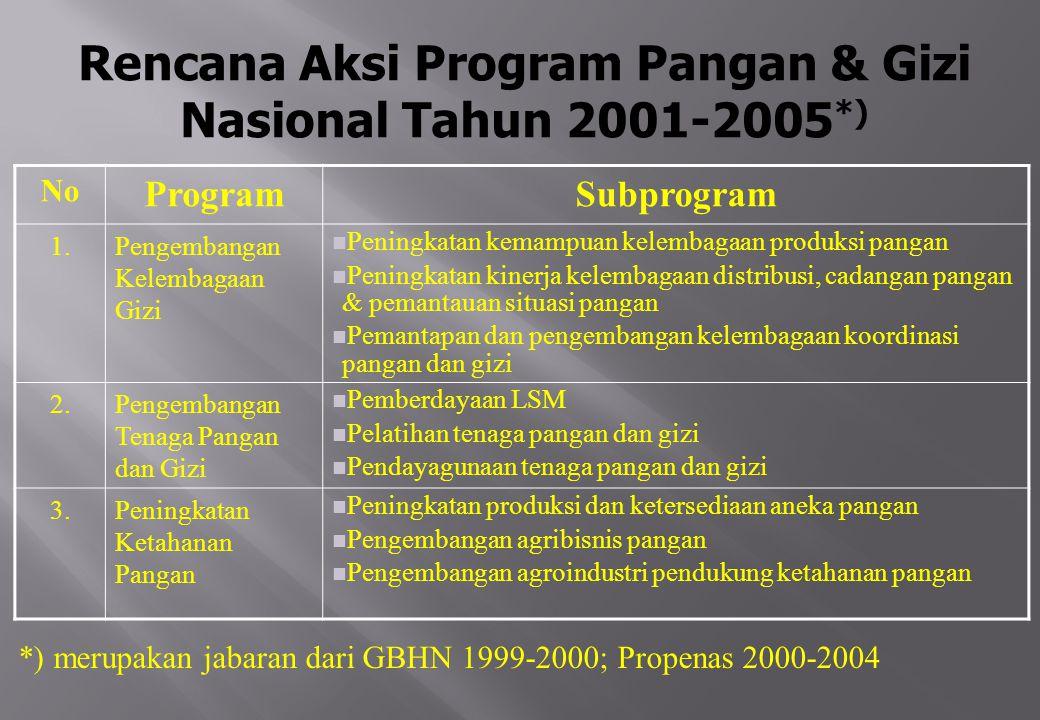 Rencana Aksi Program Pangan & Gizi Nasional Tahun 2001-2005*)