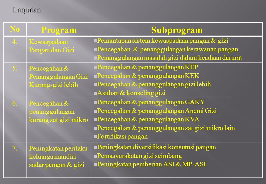 Program Subprogram Lanjutan No 4. Kewaspadaan Pangan dan Gizi