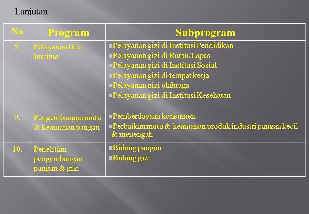 Program Subprogram Lanjutan No 8. Pelayanan Gizi Institusi