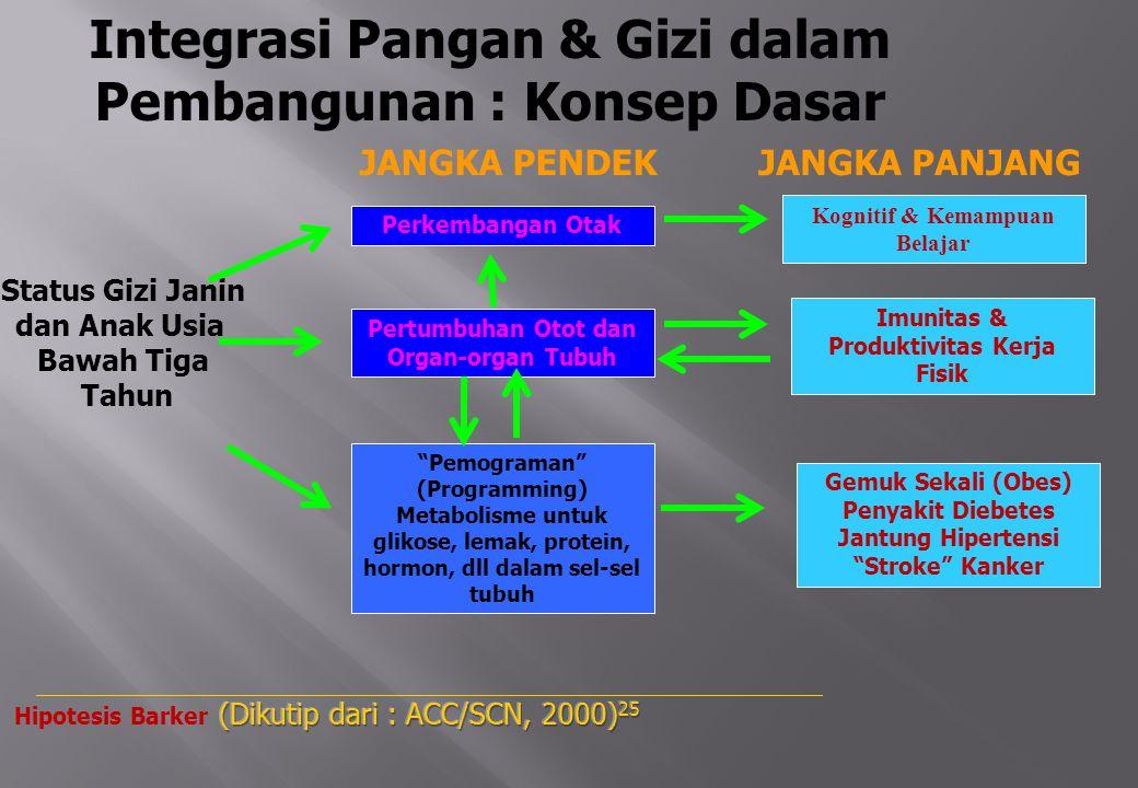 Integrasi Pangan & Gizi dalam Pembangunan : Konsep Dasar
