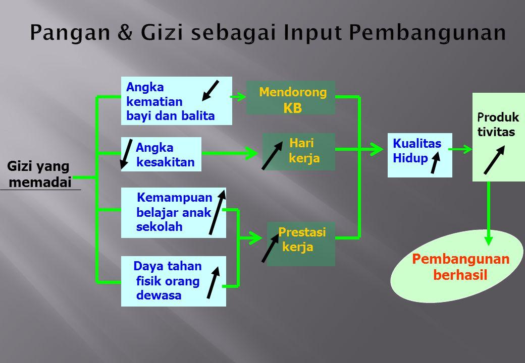 Pangan & Gizi sebagai Input Pembangunan