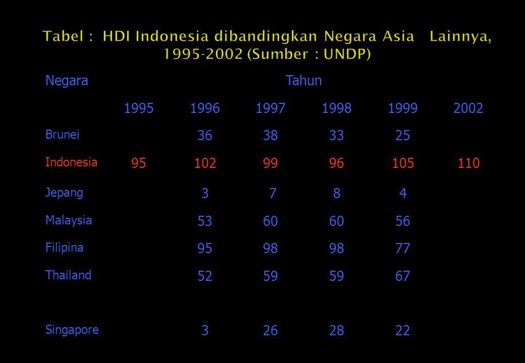 Tabel : HDI Indonesia dibandingkan Negara Asia Lainnya, 1995-2002 (Sumber : UNDP)