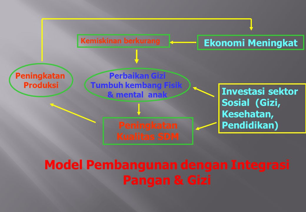 Model Pembangunan dengan Integrasi Pangan & Gizi