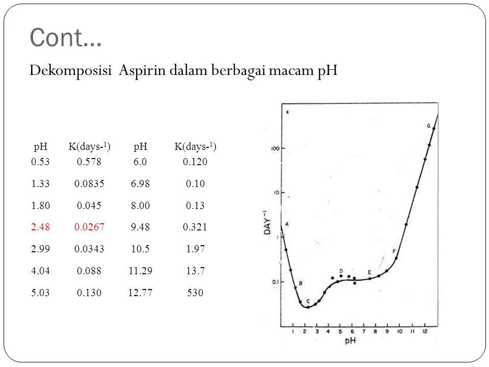 Cont… Dekomposisi Aspirin dalam berbagai macam pH pH K(days-1) 0.53