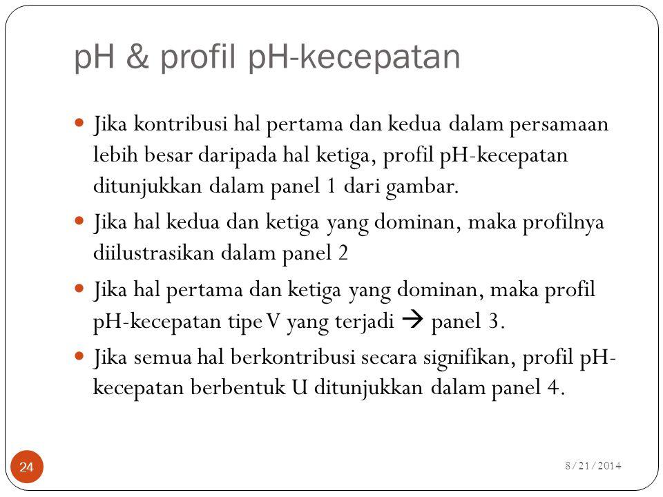 pH & profil pH-kecepatan