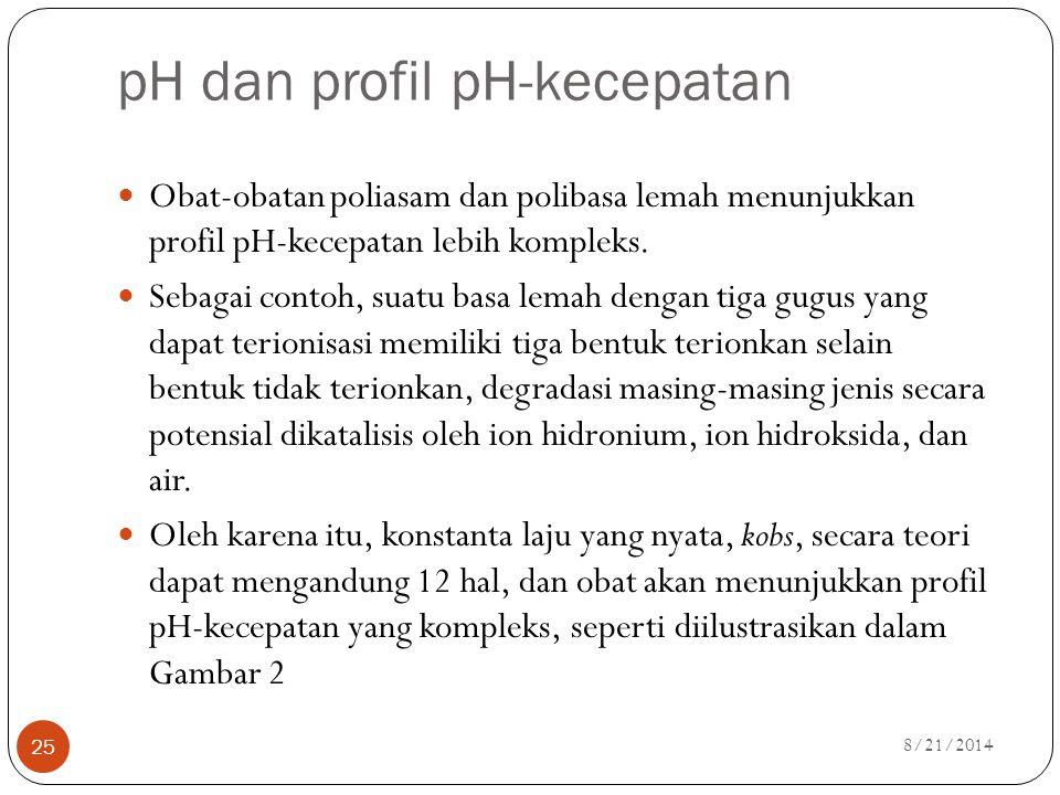pH dan profil pH-kecepatan
