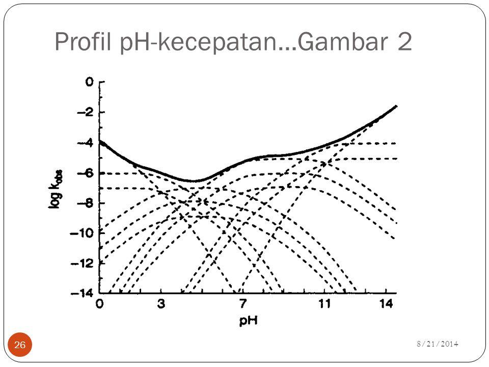 Profil pH-kecepatan…Gambar 2