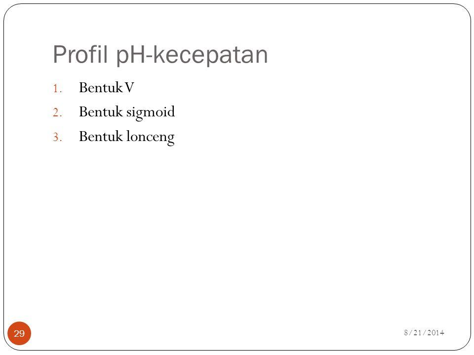 Profil pH-kecepatan Bentuk V Bentuk sigmoid Bentuk lonceng 4/5/2017
