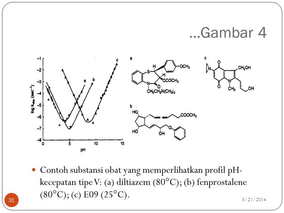 …Gambar 4 Contoh substansi obat yang memperlihatkan profil pH- kecepatan tipe V: (a) diltiazem (80°C); (b) fenprostalene (80°C); (c) E09 (25°C).