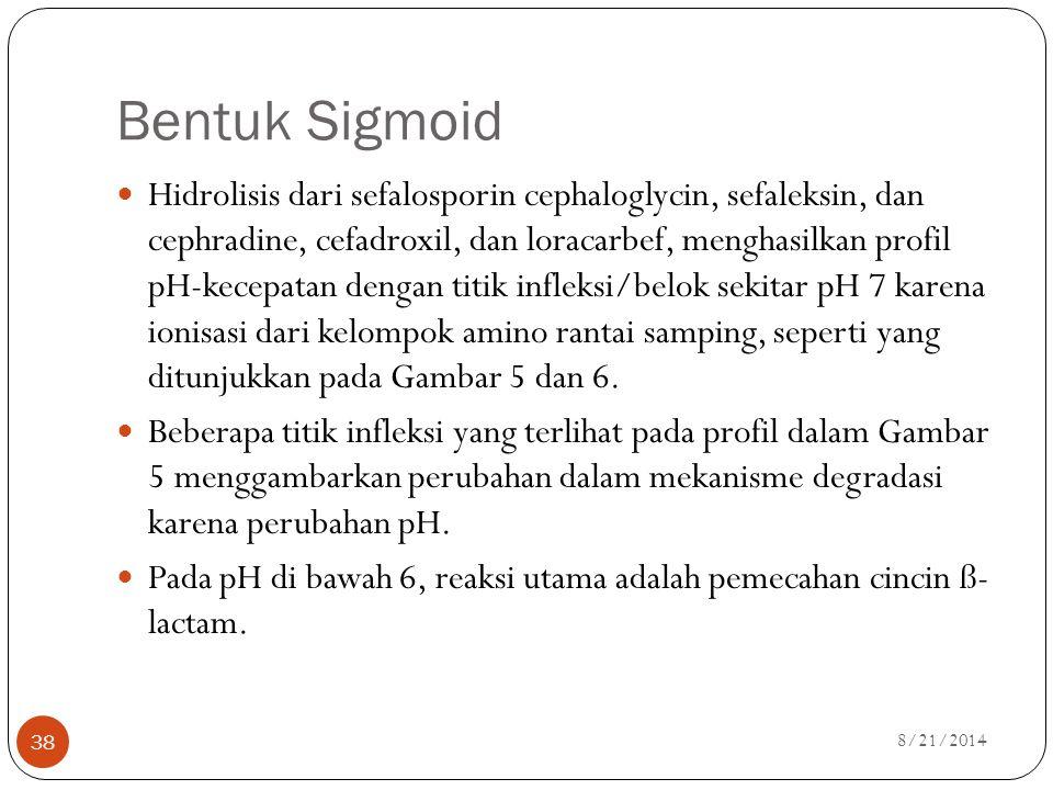 Bentuk Sigmoid