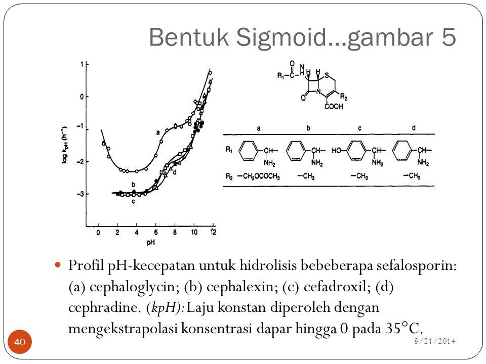 Bentuk Sigmoid…gambar 5