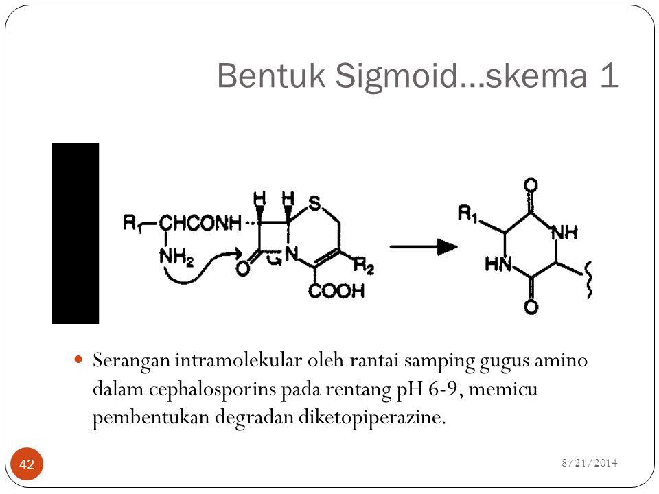 Bentuk Sigmoid…skema 1