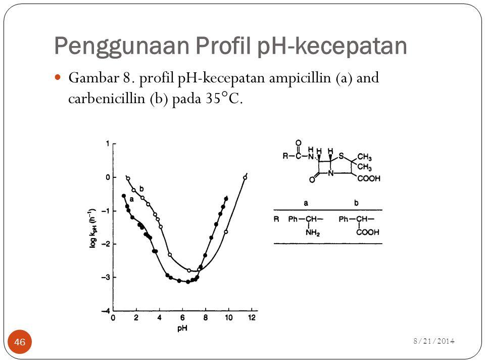 Penggunaan Profil pH-kecepatan