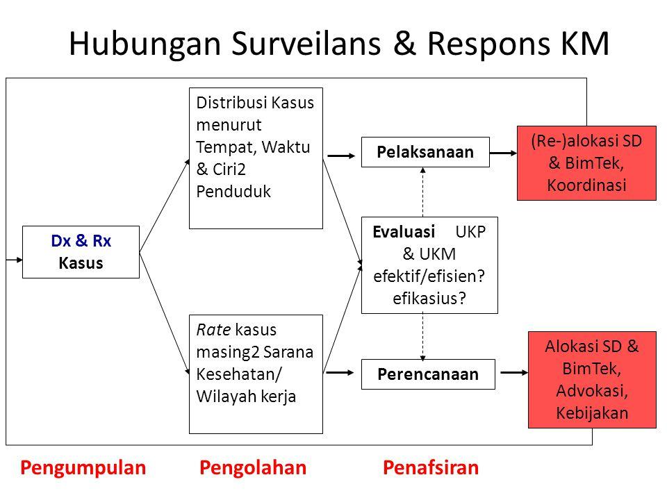 Hubungan Surveilans & Respons KM