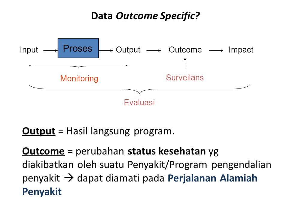 Output = Hasil langsung program.