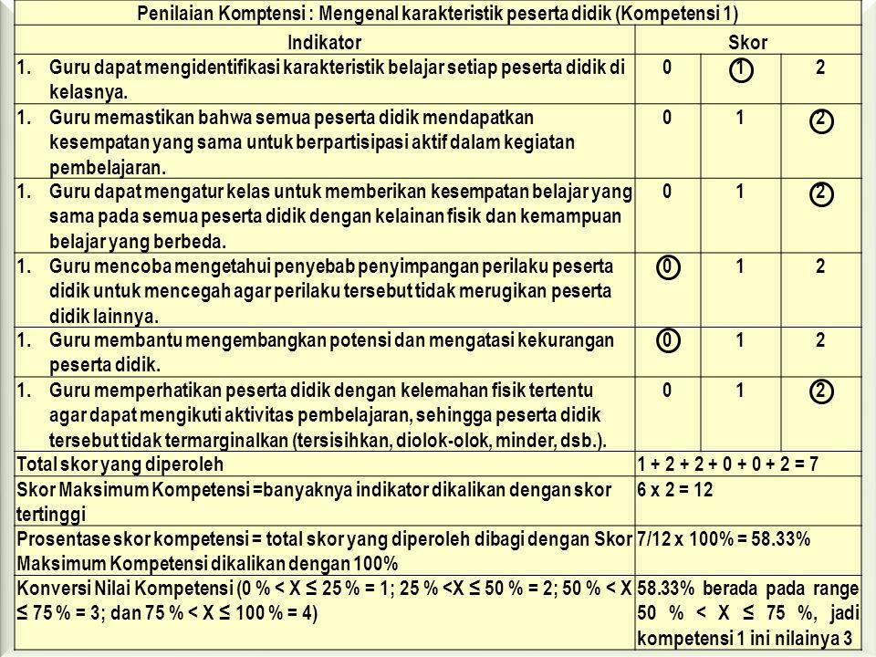 Penilaian Komptensi : Mengenal karakteristik peserta didik (Kompetensi 1)