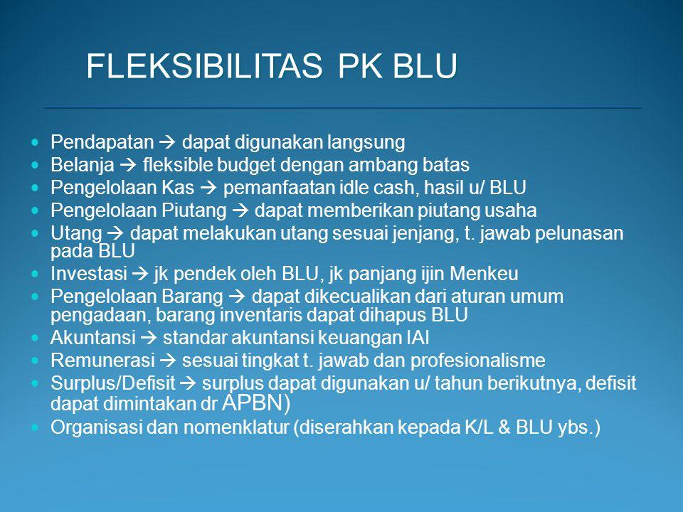 FLEKSIBILITAS PK BLU Pendapatan  dapat digunakan langsung