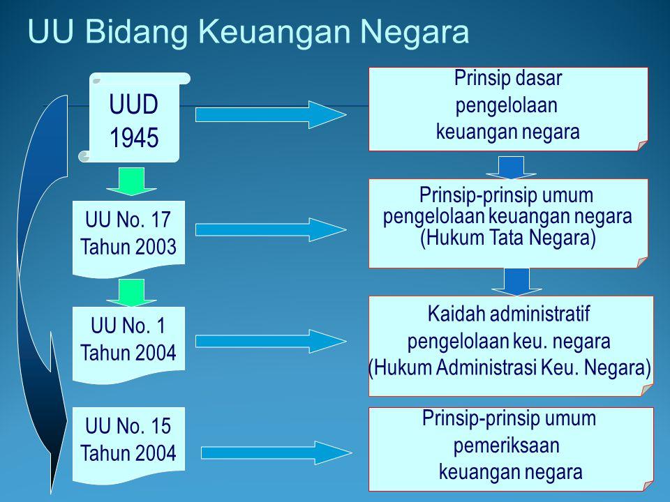 UU Bidang Keuangan Negara