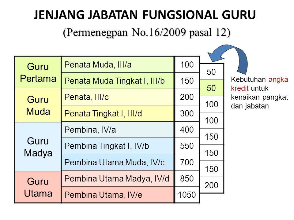 JENJANG JABATAN FUNGSIONAL GURU (Permenegpan No.16/2009 pasal 12)