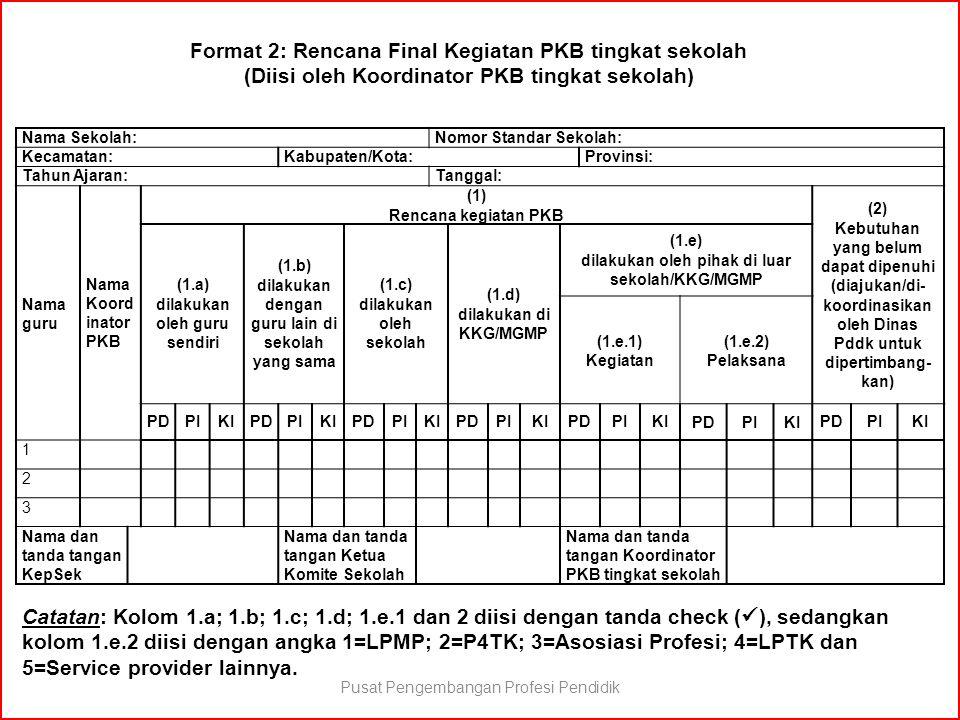 Format 2: Rencana Final Kegiatan PKB tingkat sekolah